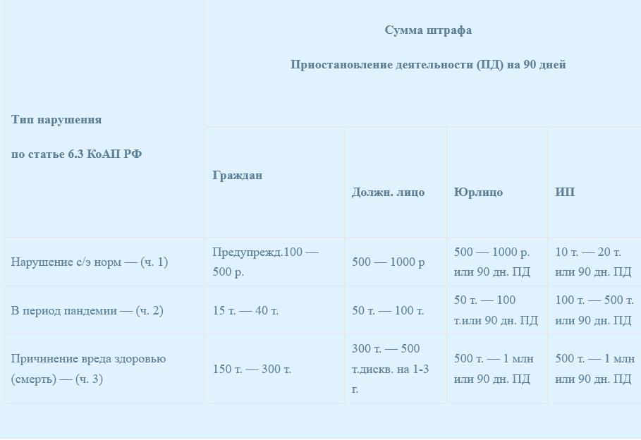 таблица штрафов за отсутсвие медосмотров водителй
